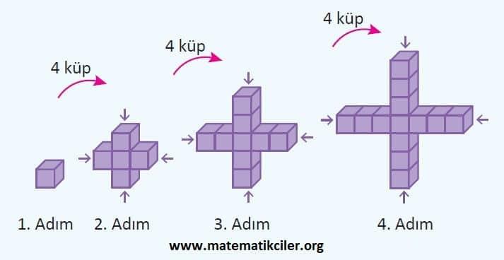 5 Sinif Oruntuler Konu Anlatimi Matematikciler Com