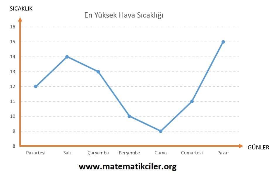 Çizgi Grafiği Örnek