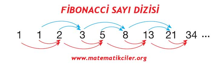 Sayi Oruntuleri Aritmetik Dizi Geometrik Dizi Ozel Sayi
