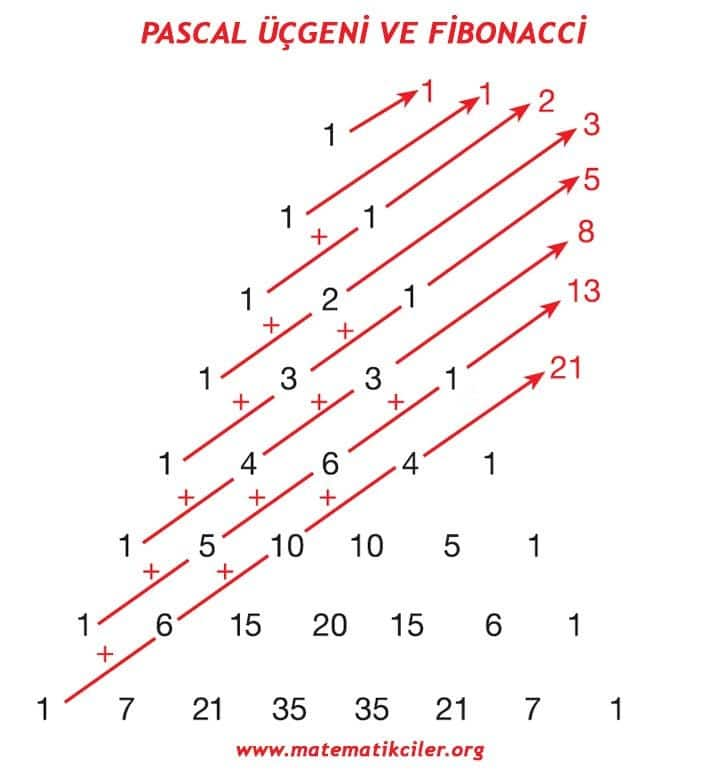 Pascal Üçgeni ve Fibonacci